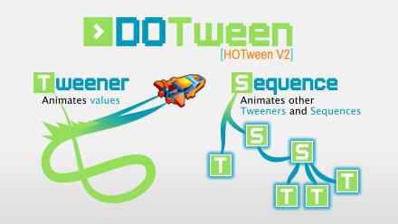 DOTween (HOTween v2)
